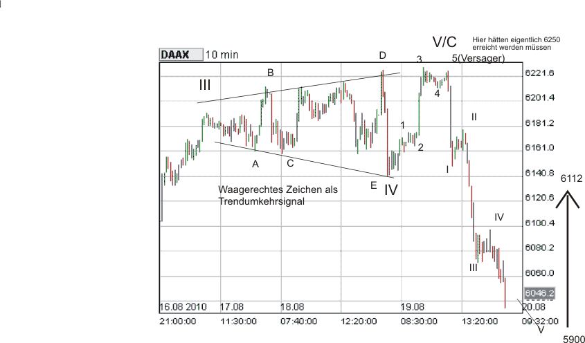 Dax, expandierendes Dreick mit anschließendem Abwärtsimpuls