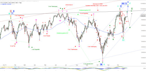 DAX 20141225 Daily