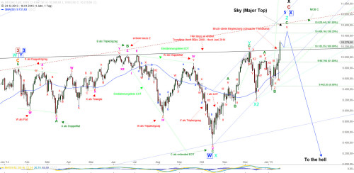 DAX 20150117 Daily